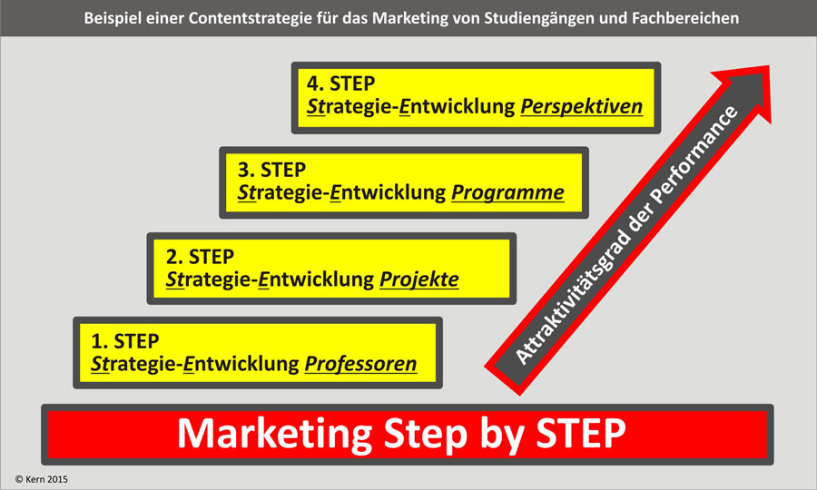 Langsam, aber nachhaltig: Schrittweiser Aufbau von Substanz für die Contentstrategie und von attraktiver Performance für die Marketing-Kommunikation.