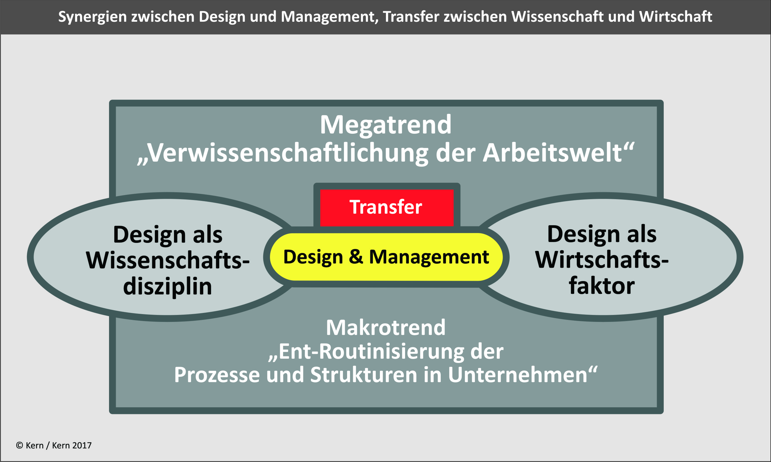 Design & Management Transfer