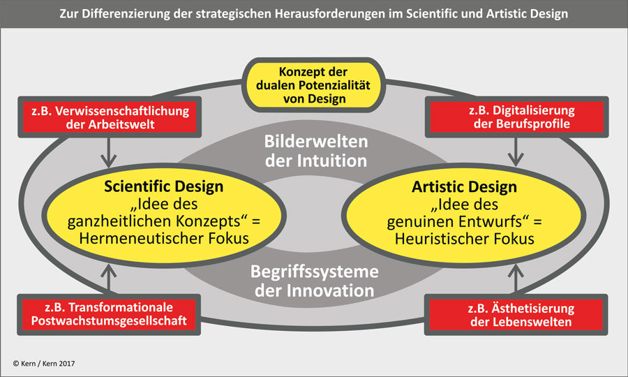 Differenzierung-Scientific-Artistic-Design